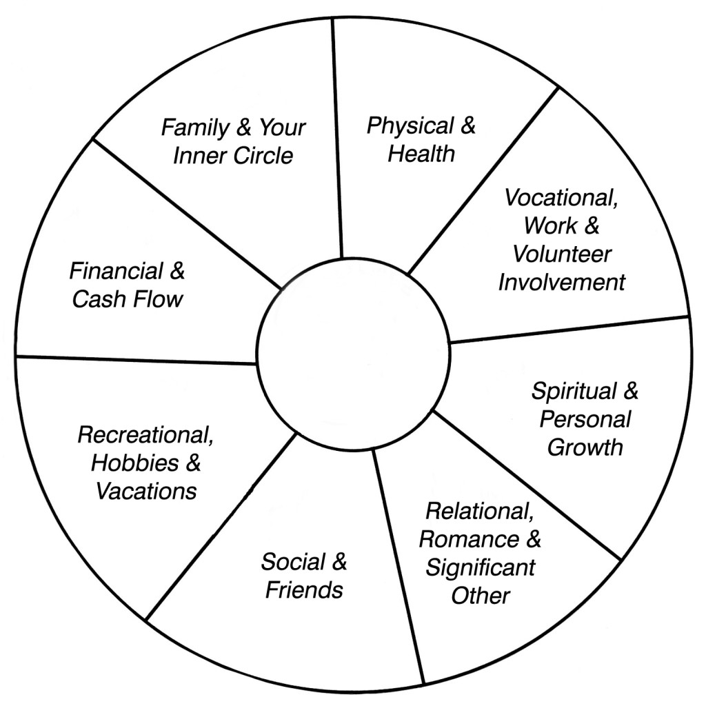 Ken Donaldson whole life wheel